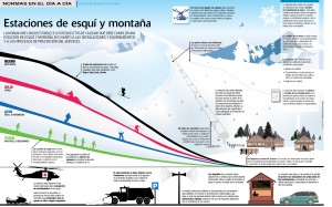 Estaciones de equi y montaña